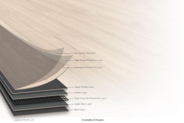 WPC, PVC and SPC Vinyl Flooring Core Compared